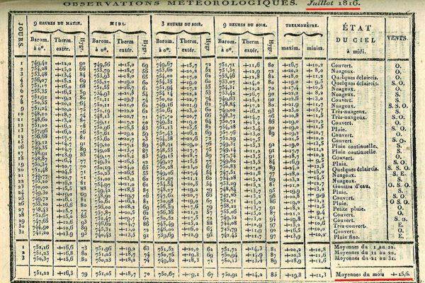 Température juillet 1815